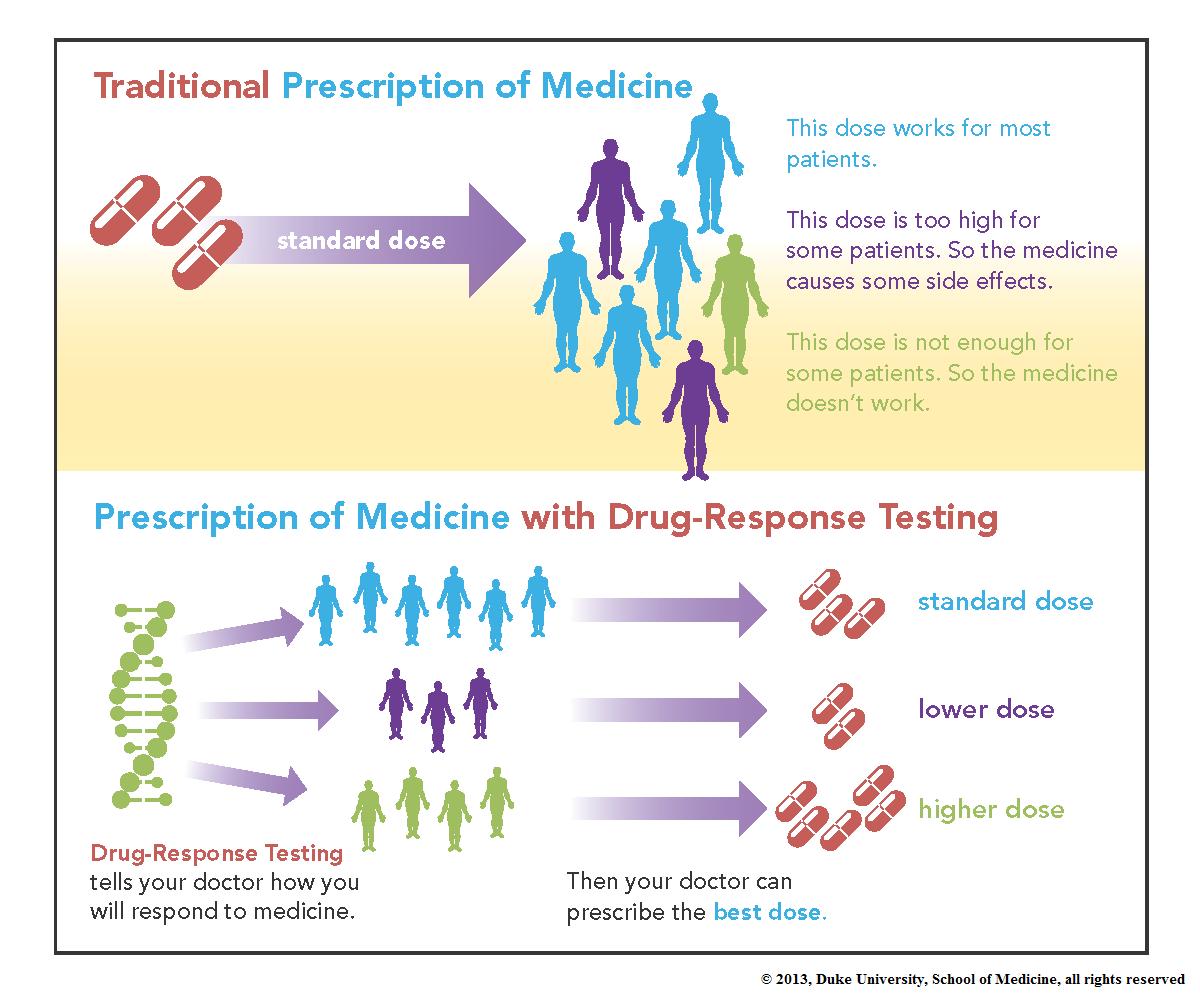 how to design a pharmacogenomics study